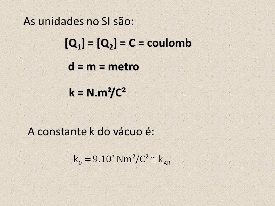 As unidades no SI são: [Q1] = [Q2] = C = coulomb. d = m = metro.
